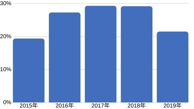 月10万円稼いでいる人の割合(年次別)