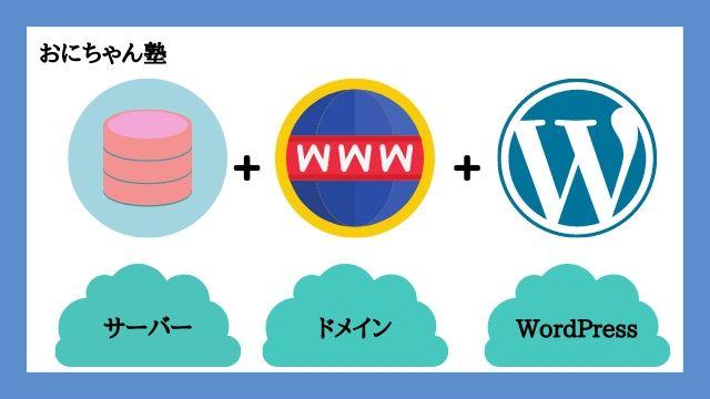 WordPressブログの始め方の全体像