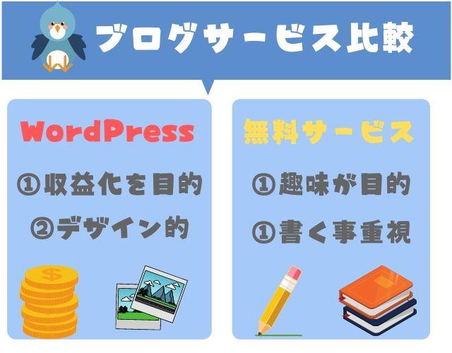 ブログの始め方:WordPressと無料ブログサービス比較