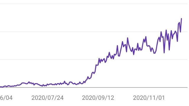 ブログの更新頻度を高めた結果