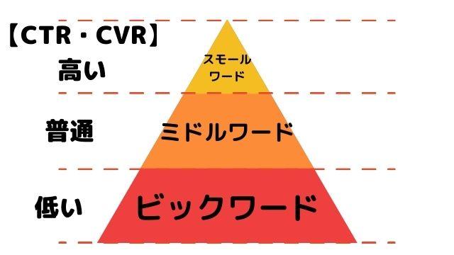 CTRとキーワードの関係性