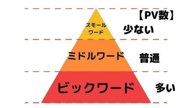 PV数とキーワードの関係性